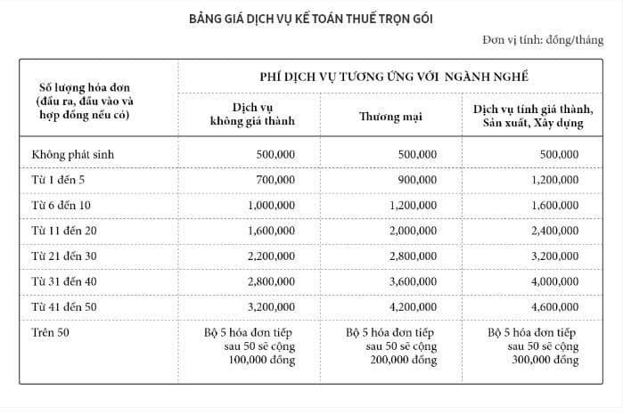 Dịch vụ kế toán- Thuế trọn gói 1